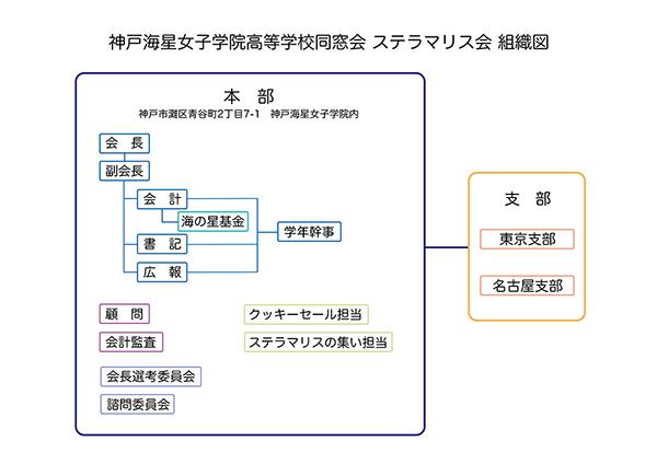 組織図2018_HP.jpg